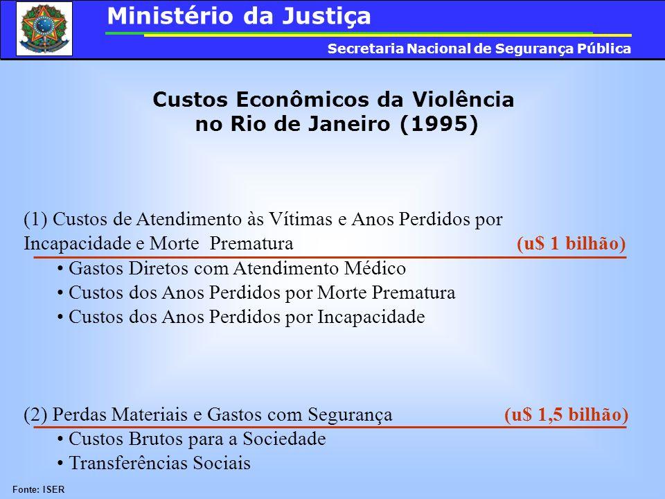 Custos Econômicos da Violência no Rio de Janeiro (1995) (1) Custos de Atendimento às Vítimas e Anos Perdidos por Incapacidade e Morte Prematura (u$ 1