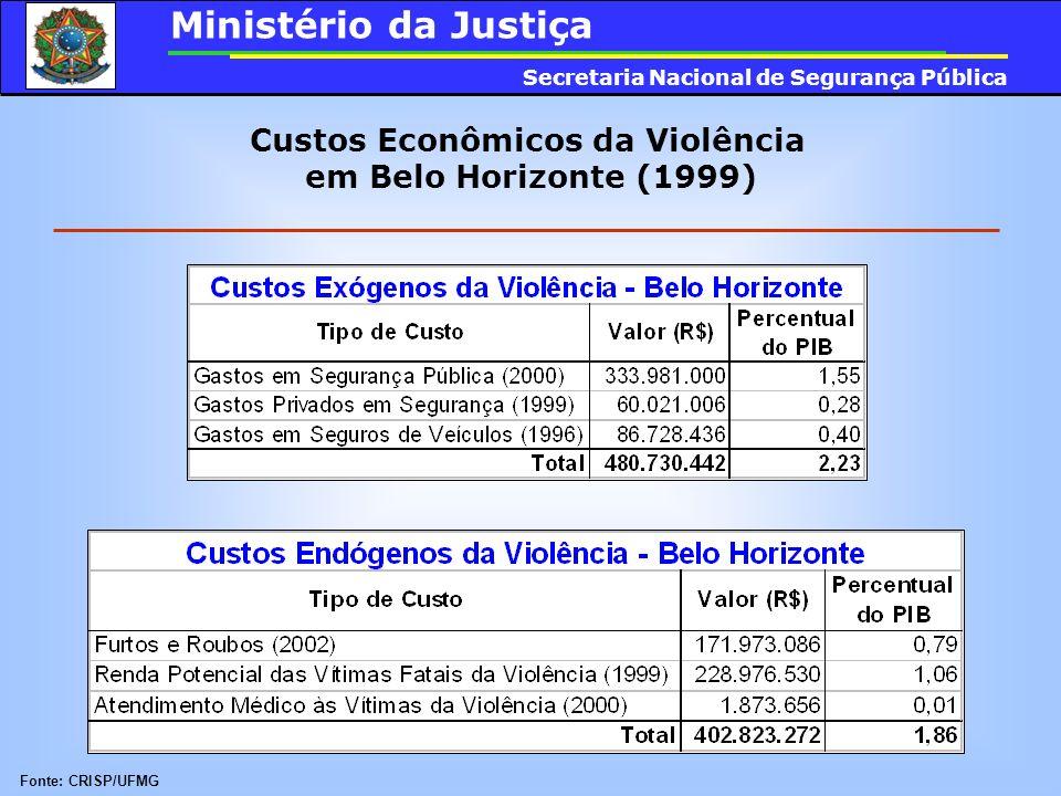 Custos Econômicos da Violência em Belo Horizonte (1999) Fonte: CRISP/UFMG Ministério da Justiça Secretaria Nacional de Segurança Pública