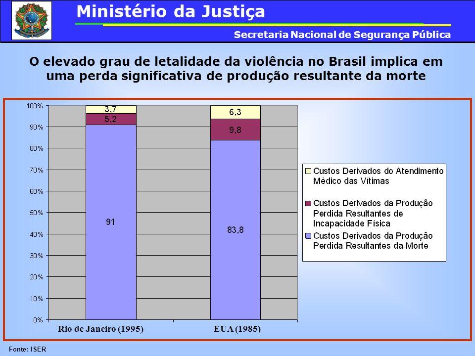 O elevado grau de letalidade da violência no Brasil implica em uma perda significativa de produção resultante da morte Rio de Janeiro (1995) EUA (1985