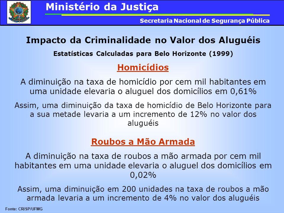 Impacto da Criminalidade no Valor dos Aluguéis Estatísticas Calculadas para Belo Horizonte (1999) Homicídios A diminuição na taxa de homicídio por cem
