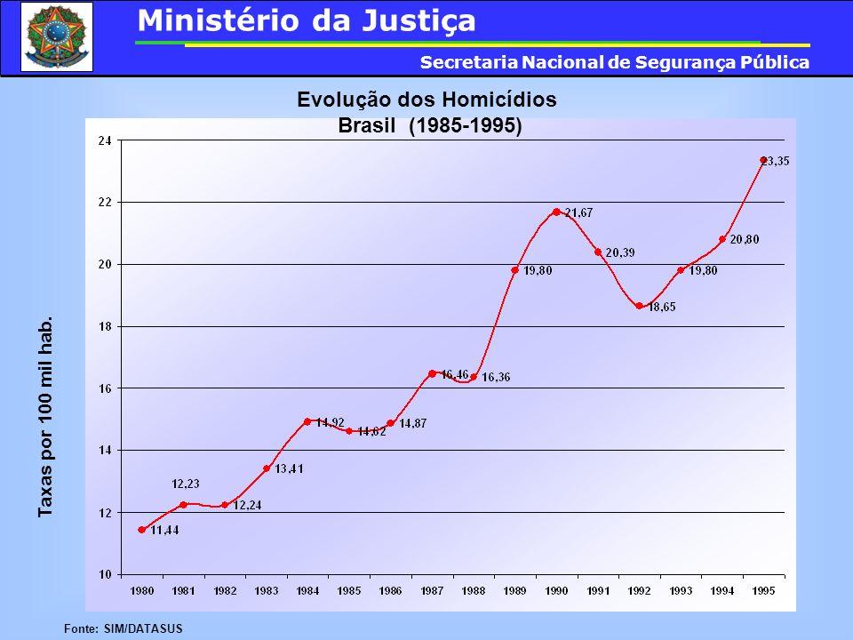 Evolução dos Homicídios Brasil (1985-1995) Taxas por 100 mil hab. Fonte: SIM/DATASUS Ministério da Justiça Secretaria Nacional de Segurança Pública