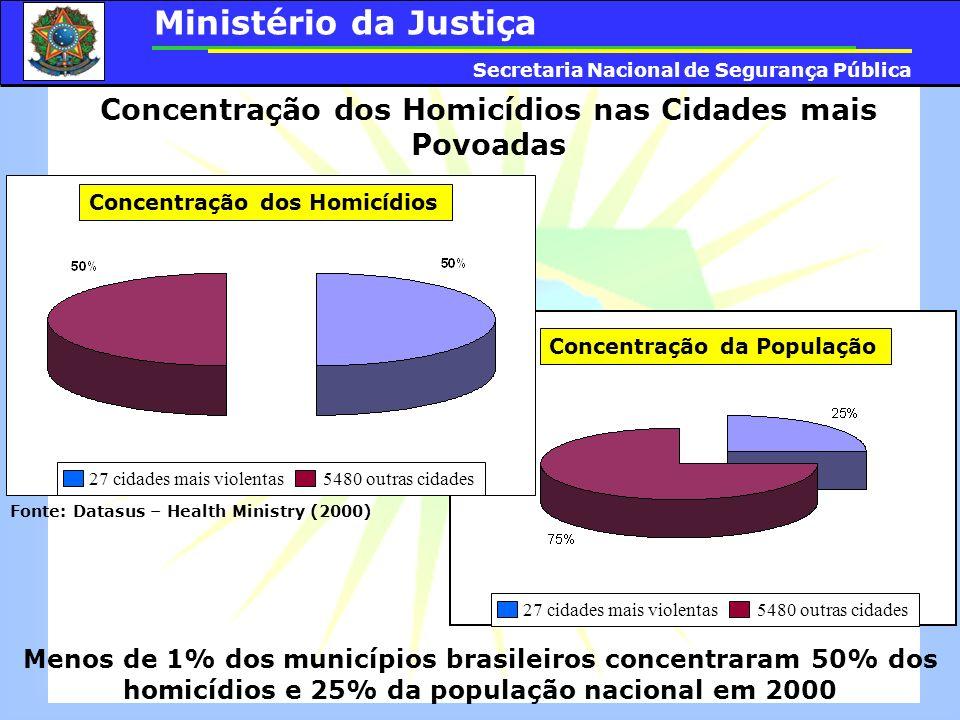 Concentração dos Homicídios nas Cidades mais Povoadas Concentração da População Concentração dos Homicídios Menos de 1% dos municípios brasileiros con