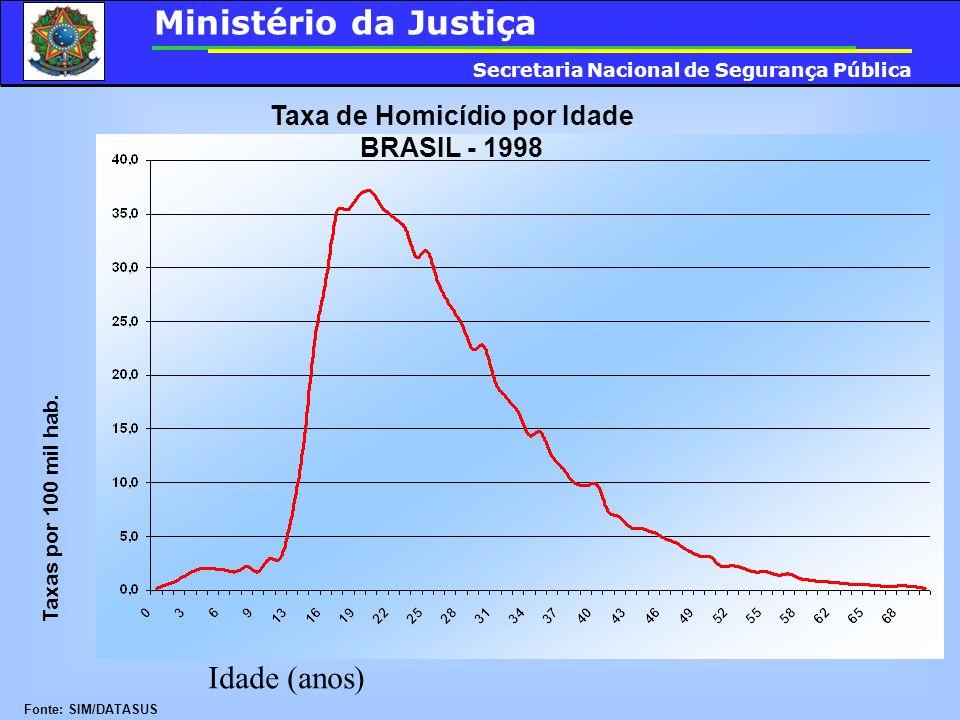 Taxa de Homicídio por Idade BRASIL - 1998 Fonte: SIM/DATASUS Idade (anos) Taxas por 100 mil hab. Ministério da Justiça Secretaria Nacional de Seguranç