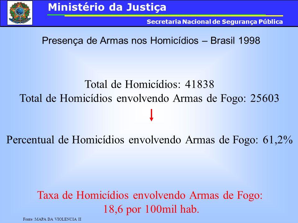 Presença de Armas nos Homicídios – Brasil 1998 Fonte :MAPA DA VIOLENCIA II Total de Homicídios: 41838 Total de Homicídios envolvendo Armas de Fogo: 25