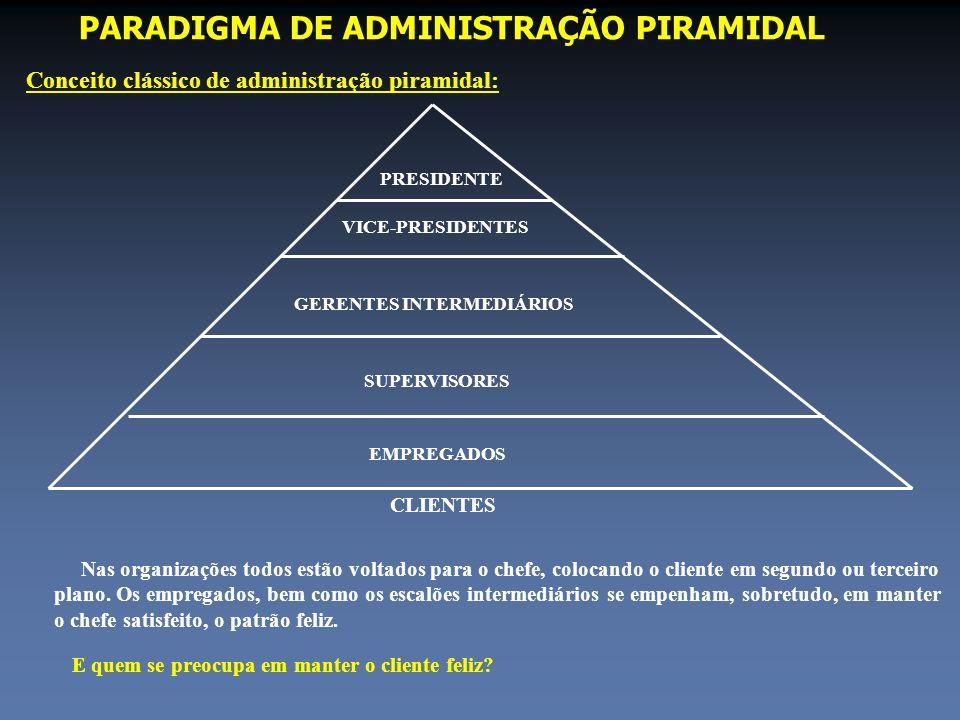 PARADIGMA DE ADMINISTRAÇÃO PIRAMIDAL Conceito clássico de administração piramidal: PRESIDENTE VICE-PRESIDENTES GERENTES INTERMEDIÁRIOS SUPERVISORES EM