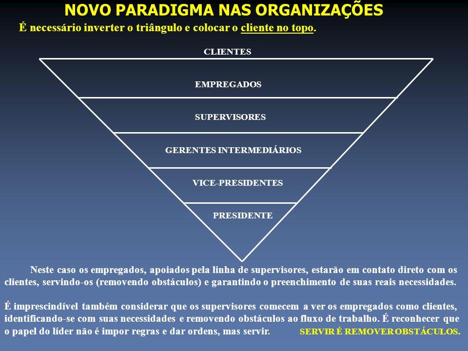 NOVO PARADIGMA NAS ORGANIZAÇÕES É necessário inverter o triângulo e colocar o cliente no topo. CLIENTES EMPREGADOS SUPERVISORES GERENTES INTERMEDIÁRIO