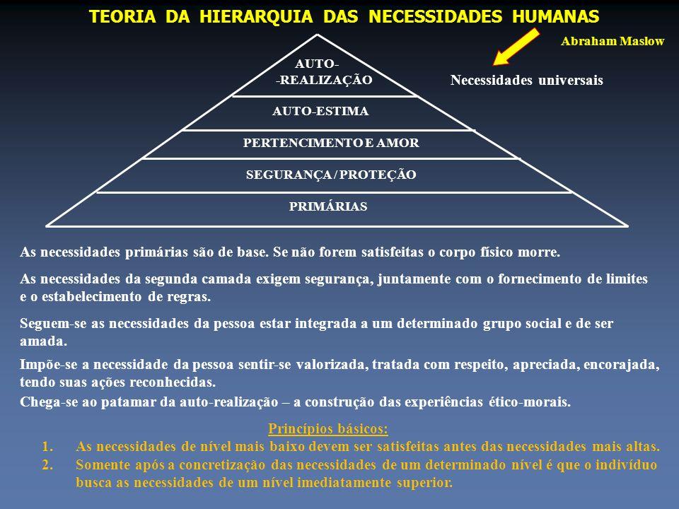 TEORIA DA HIERARQUIA DAS NECESSIDADES HUMANAS Abraham Maslow AUTO- -REALIZAÇÃO AUTO-ESTIMA PERTENCIMENTO E AMOR SEGURANÇA / PROTEÇÃO PRIMÁRIAS Necessi