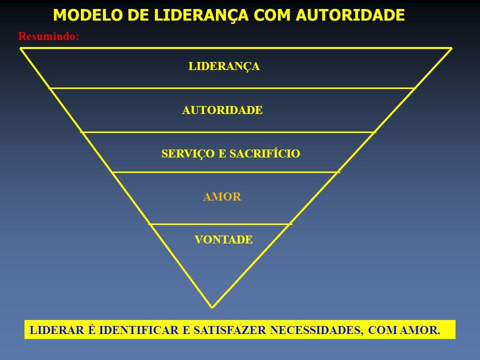 MODELO DE LIDERANÇA COM AUTORIDADE Resumindo: LIDERANÇA AUTORIDADE SERVIÇO E SACRIFÍCIO AMOR VONTADE LIDERAR É IDENTIFICAR E SATISFAZER NECESSIDADES,