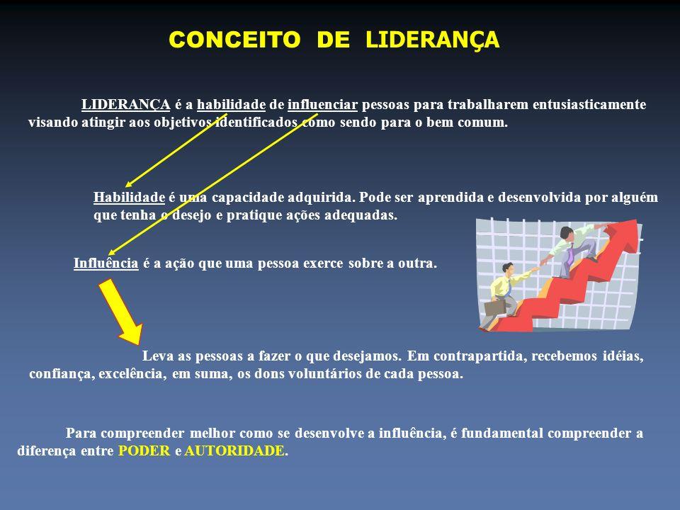 CONCEITO DE LIDERANÇA LIDERANÇA é a habilidade de influenciar pessoas para trabalharem entusiasticamente visando atingir aos objetivos identificados c