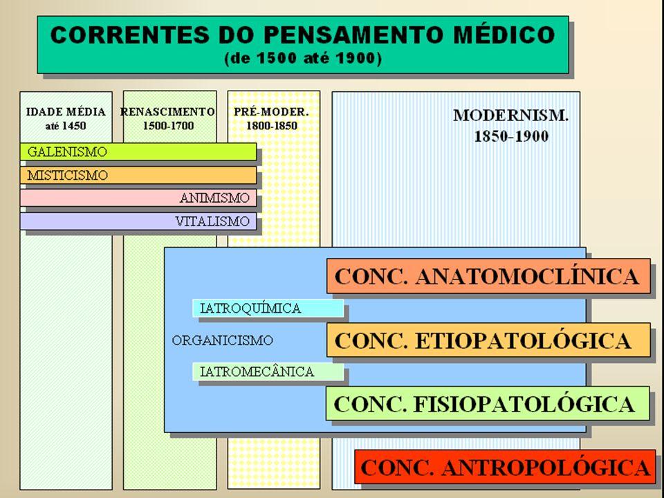 Doença e saúde são conceitos singulares, pois se referem ao estado das pessoas, e não, como se costuma dizer de órgãos ou partes do corpo Doença - âmbito da consciência.