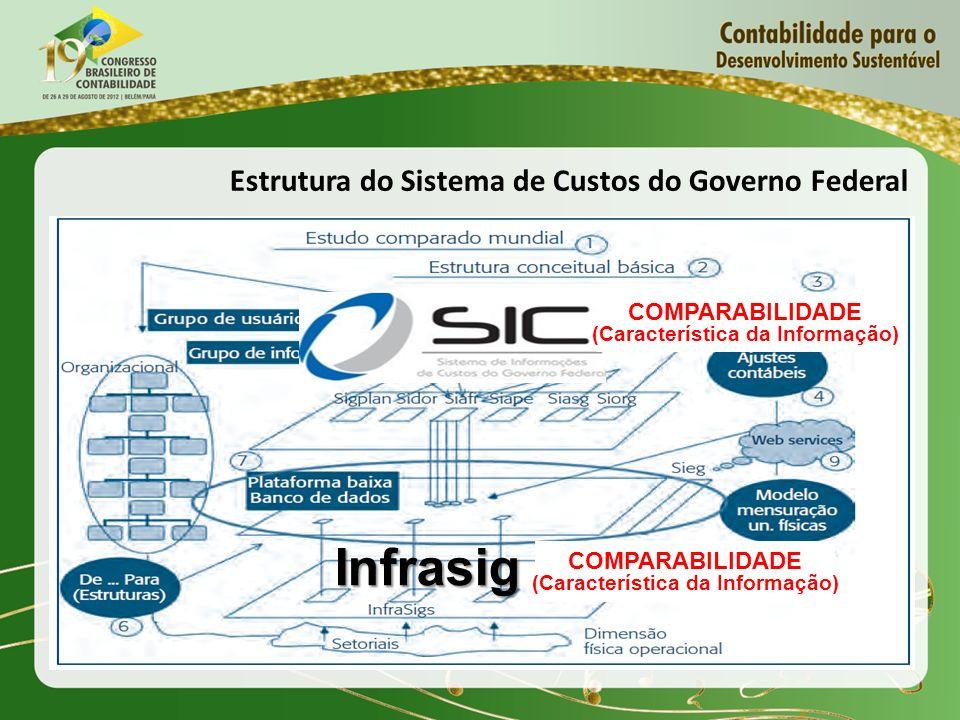 Infrasig COMPARABILIDADE (Característica da Informação) Estrutura do Sistema de Custos do Governo Federal COMPARABILIDADE (Característica da Informação)