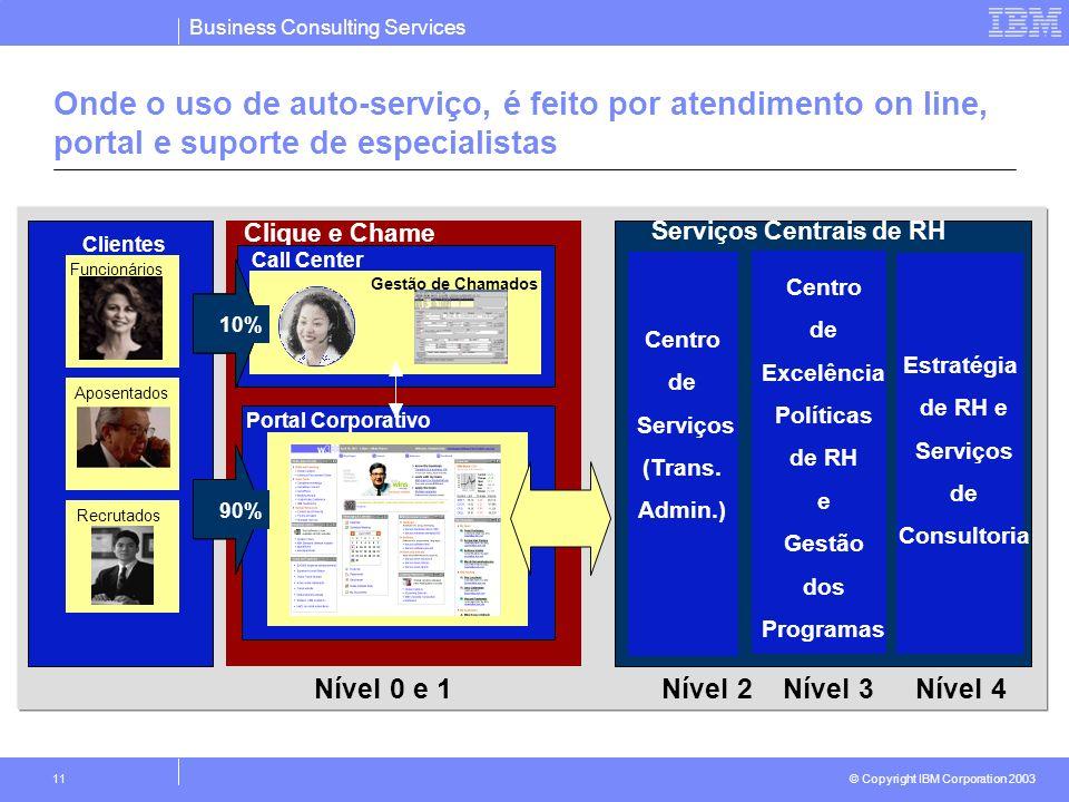 Business Consulting Services © Copyright IBM Corporation 2003 11 Onde o uso de auto-serviço, é feito por atendimento on line, portal e suporte de espe