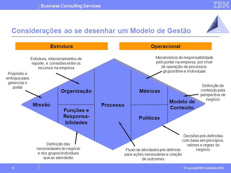 Business Consulting Services © Copyright IBM Corporation 2003 15 Missão Modelo de Conteúdo Organização Funções e Responsa- bilidades Métricas Política
