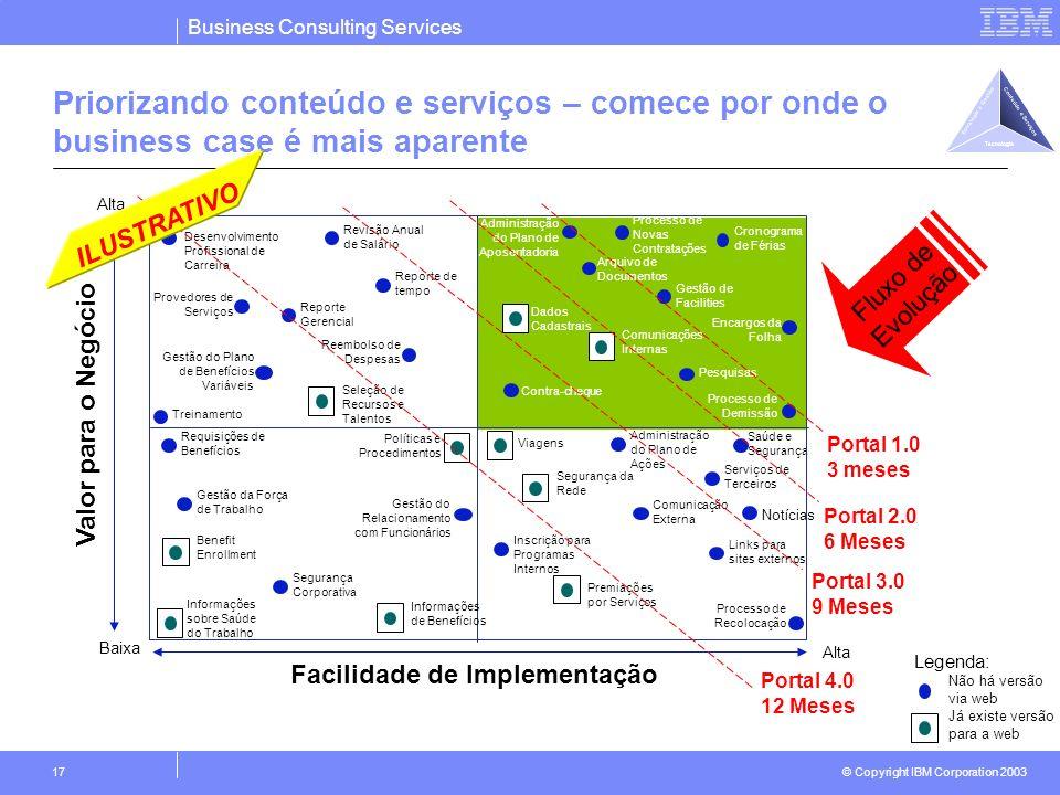 Business Consulting Services © Copyright IBM Corporation 2003 17 Priorizando conteúdo e serviços – comece por onde o business case é mais aparente Fac