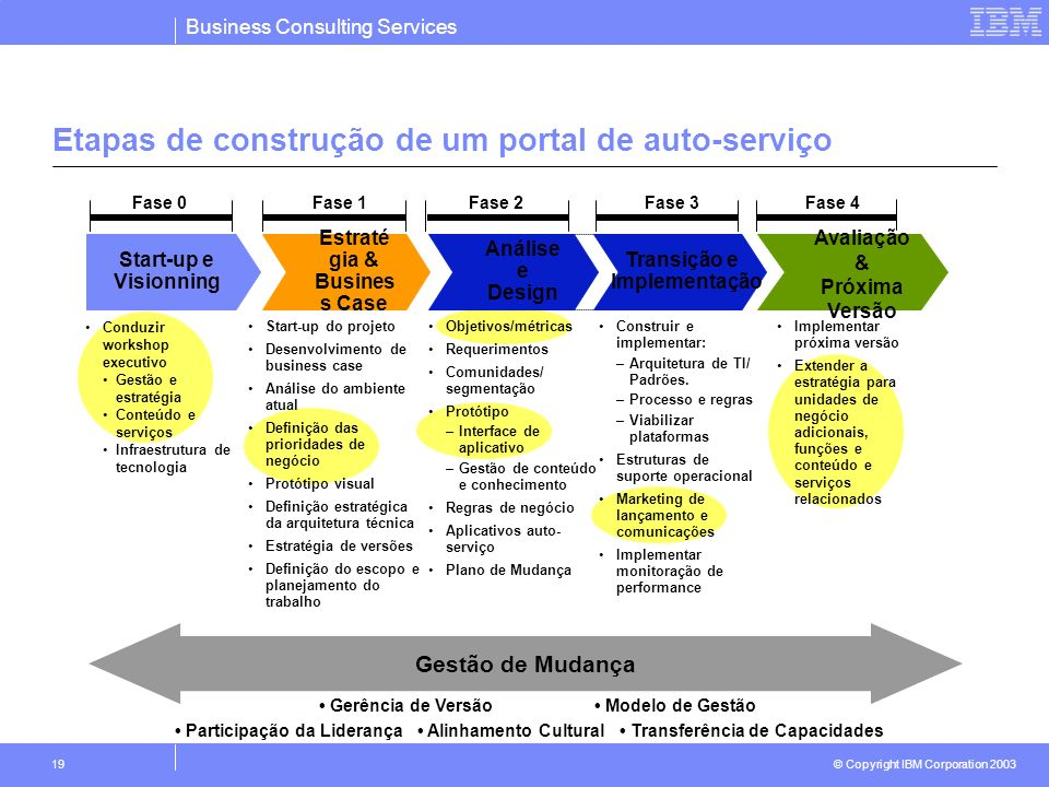 Business Consulting Services © Copyright IBM Corporation 2003 19 Objetivos/métricas Requerimentos Comunidades/ segmentação Protótipo –Interface de apl