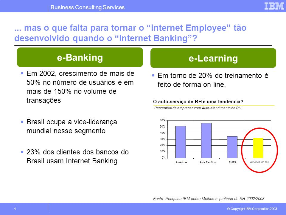 Business Consulting Services © Copyright IBM Corporation 2003 4... mas o que falta para tornar o Internet Employee tão desenvolvido quando o Internet