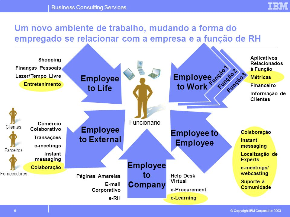 Business Consulting Services © Copyright IBM Corporation 2003 9 Employee to Life Shopping Finanças Pessoais Lazer/Tempo Livre Entretenimento Employee
