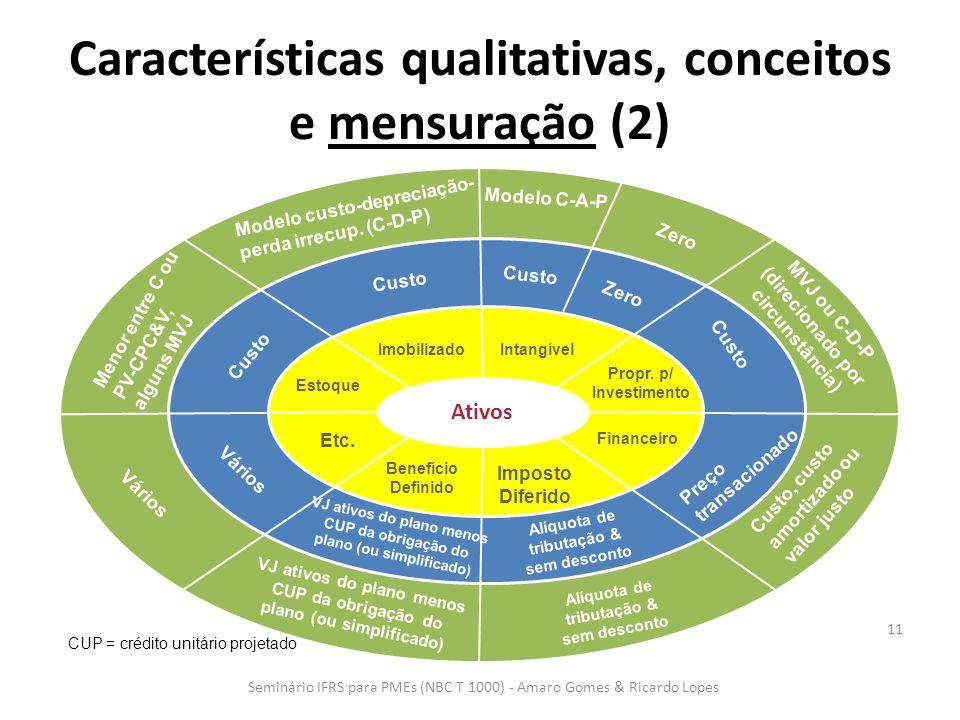 Características qualitativas, conceitos e mensuração (2) 11 Ativos Intangível Financeiro Propr. p/ Investimento Imobilizado Estoque Etc. Benefício Def