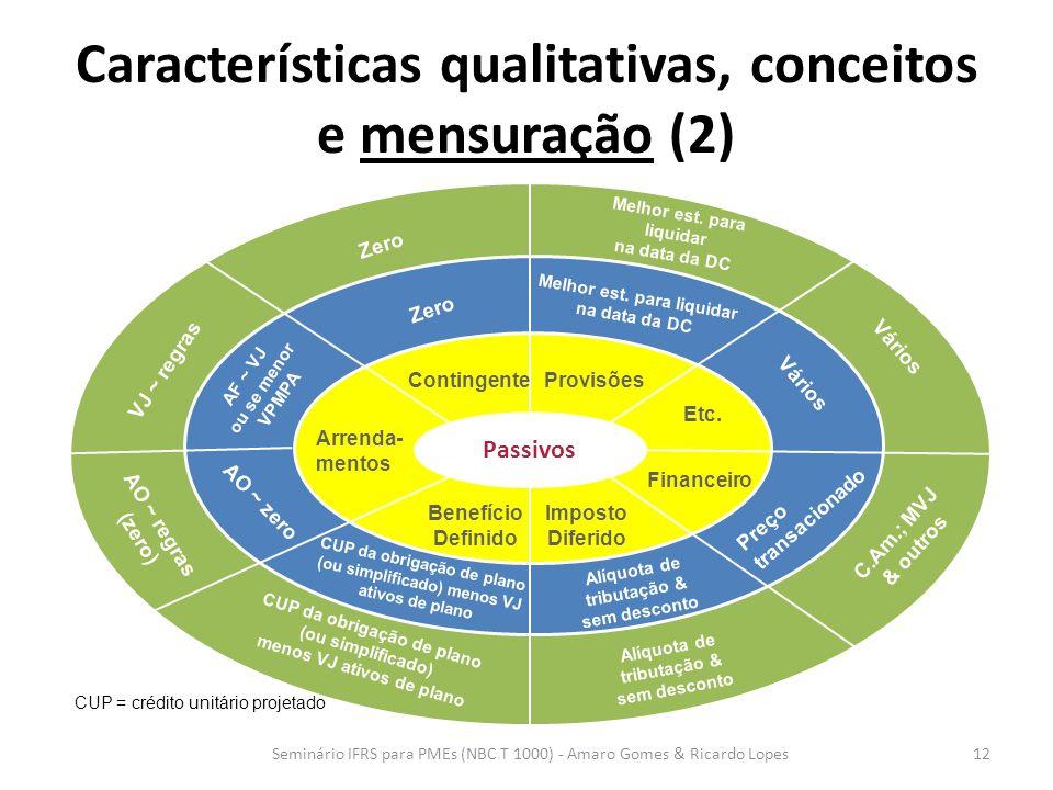 Características qualitativas, conceitos e mensuração (2) 12 Passivos Financeiro ProvisõesContingente Arrenda- mentos Benefício Definido Imposto Diferi