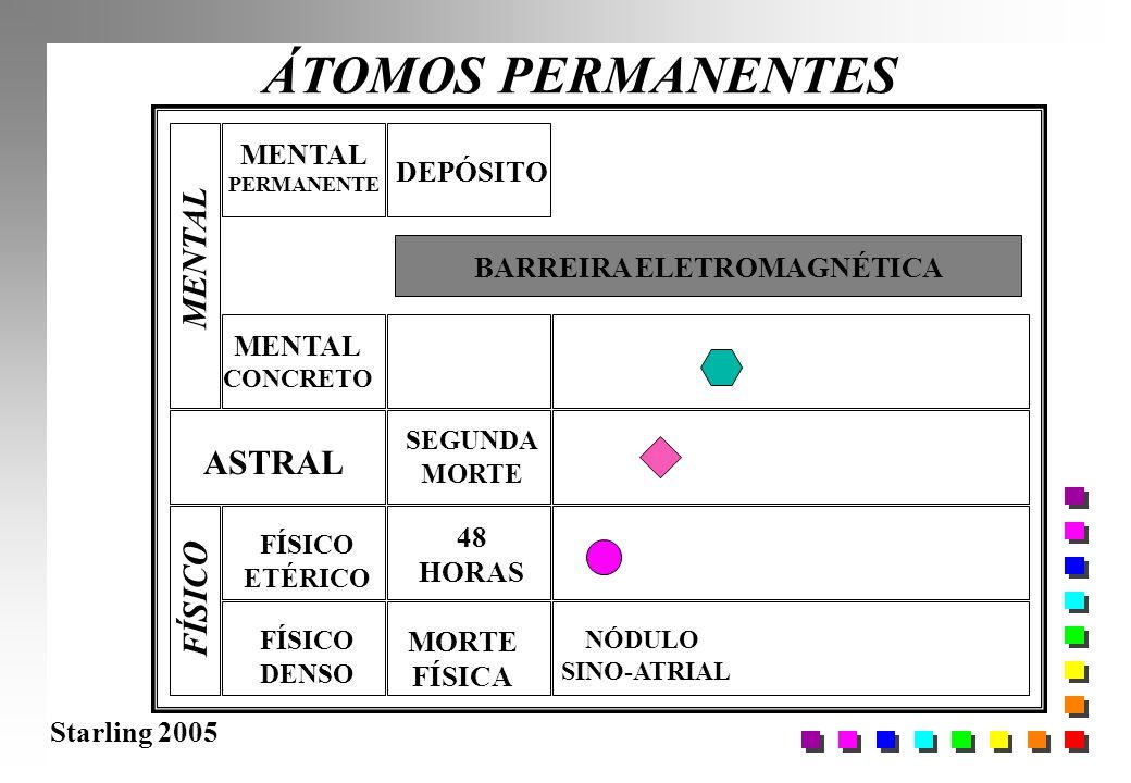 Starling 2005 ÁTOMOS PERMANENTES FÍSICO DENSO FÍSICO ETÉRICO ASTRAL MENTAL CONCRETO MORTE FÍSICA 48 HORAS BARREIRA ELETROMAGNÉTICA NÓDULO SINO-ATRIAL
