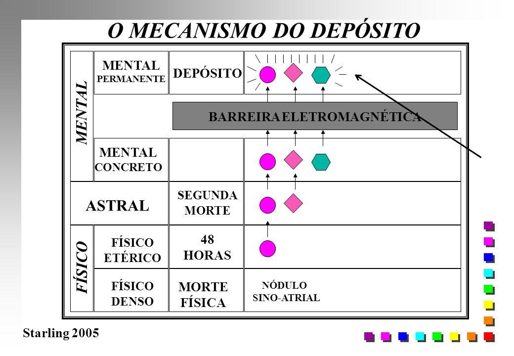 Starling 2005 O MECANISMO DO DEPÓSITO FÍSICO DENSO FÍSICO ETÉRICO ASTRAL MENTAL CONCRETO MORTE FÍSICA 48 HORAS BARREIRA ELETROMAGNÉTICA NÓDULO SINO-AT