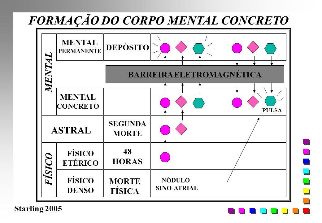 Starling 2005 FORMAÇÃO DO CORPO MENTAL CONCRETO FÍSICO DENSO FÍSICO ETÉRICO ASTRAL MENTAL CONCRETO MORTE FÍSICA 48 HORAS BARREIRA ELETROMAGNÉTICA PULS