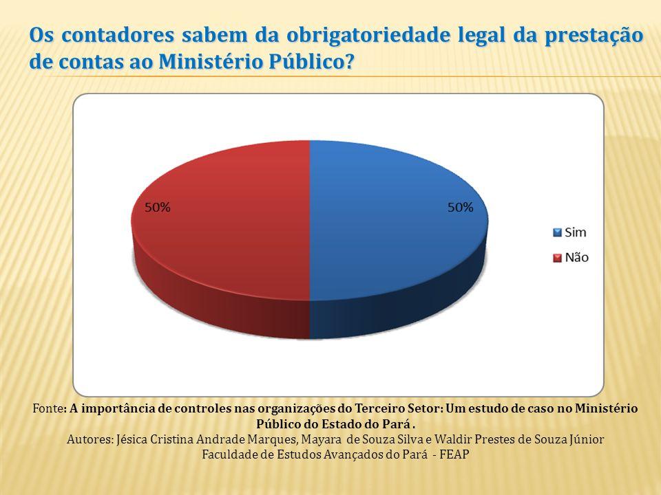LEGITIMIDADE DO MINISTÉRIO PÚBLICO PARA FISCALIZAÇÃO DAS ENTIDADES DE INTERESSE SOCIAL Art. Art. 127 da Constituição Federal 66 do Código Civil Decret