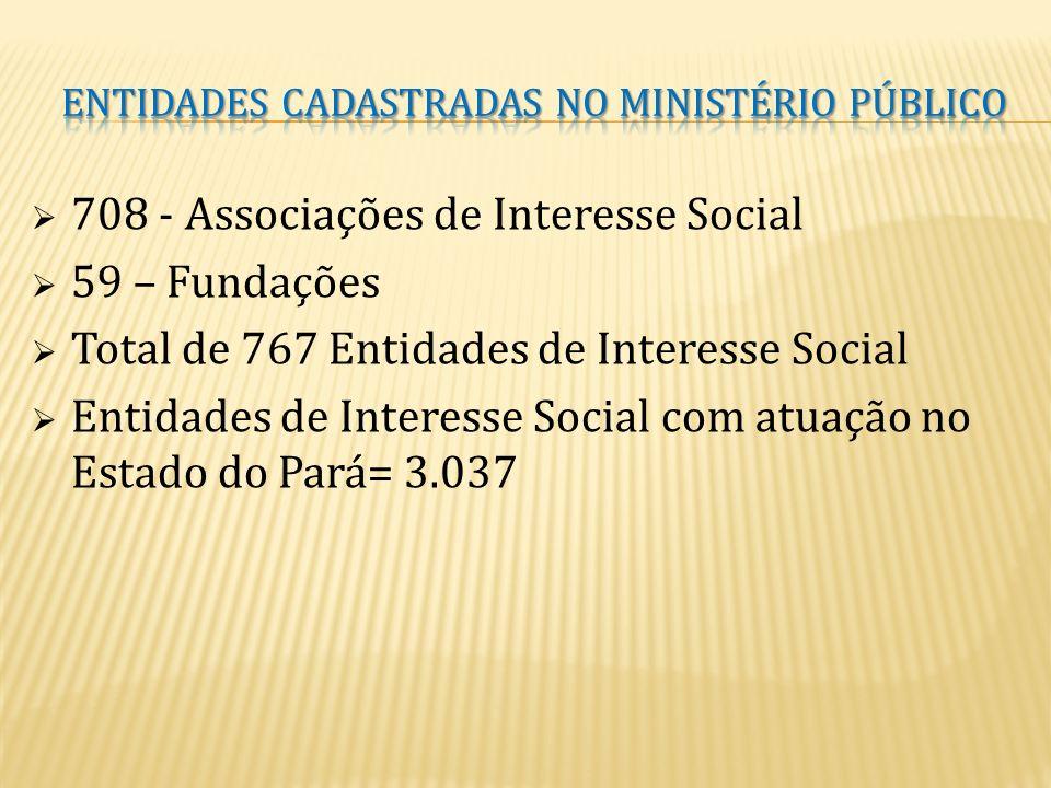 Número de Instituições privadas sem fins lucrativos que receberam recursos públicos do Estado do Pará por meio de transferências correntes e de capita