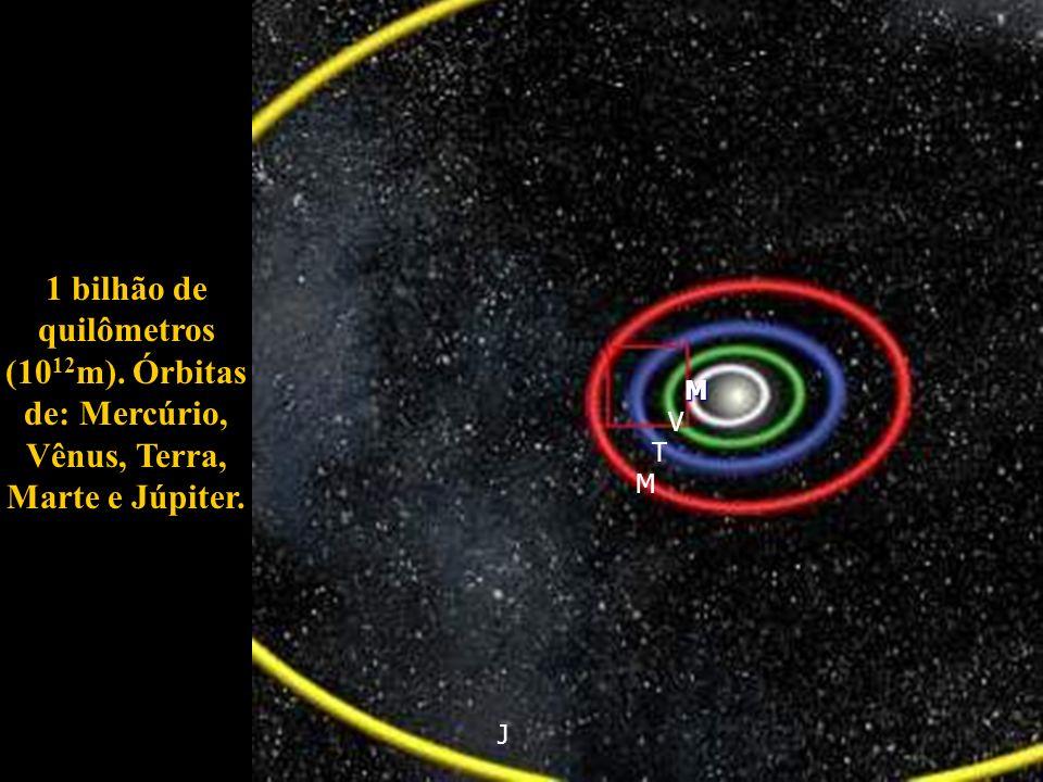 1 bilhão de quilômetros (10 12 m). Órbitas de: Mercúrio, Vênus, Terra, Marte e Júpiter. M V T M J