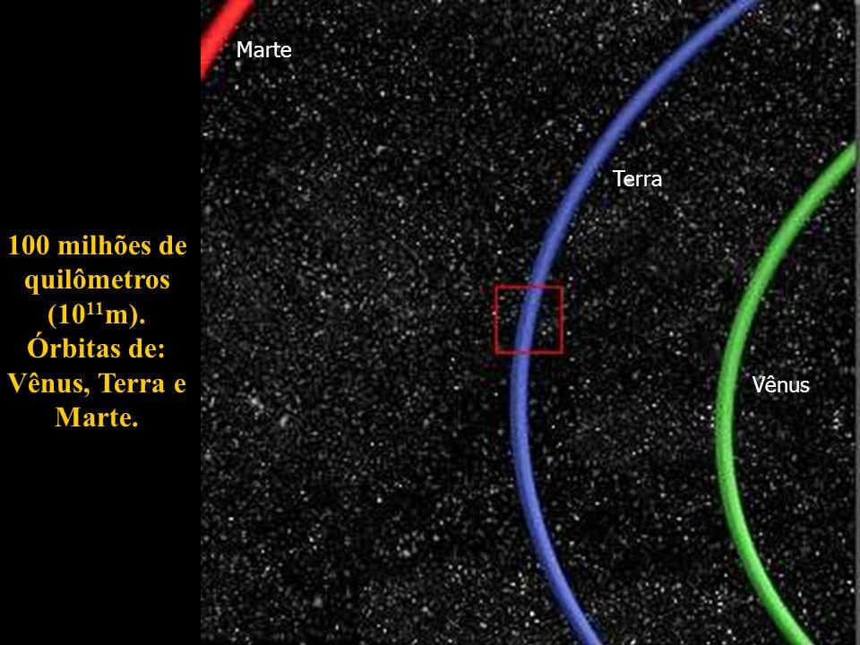 100 milhões de quilômetros (10 11 m). Órbitas de: Vênus, Terra e Marte. Marte Terra Vênus