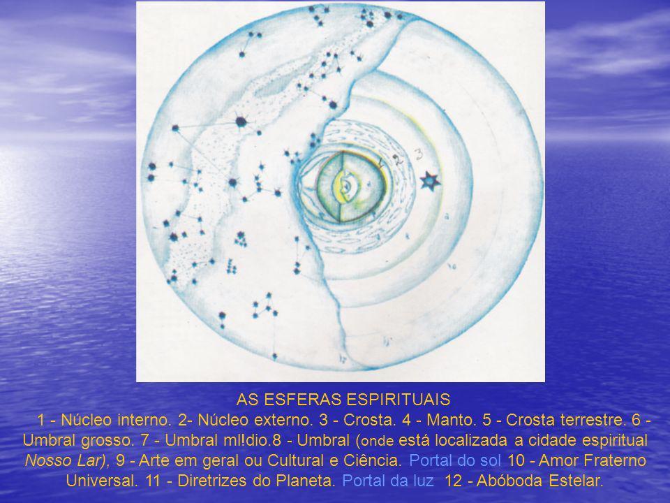 LOCALIZAÇÃO DE NOSSO LAR  ,ESFERAS ESPI RITUAIS A ilustração da página 79 nos mostra o campo magnético da Terra dividido em sete esferas, seguindo a tradicional concepção dos sete céus de que nos falam os antigos estudiosos das coisas espirituais.