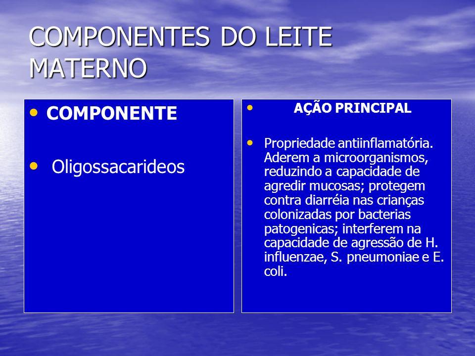 COMPONENTES DO LEITE MATERNO AÇÃO PRINCIPAL Propriedade antiinflamatória. Aderem a microorganismos, reduzindo a capacidade de agredir mucosas; protege