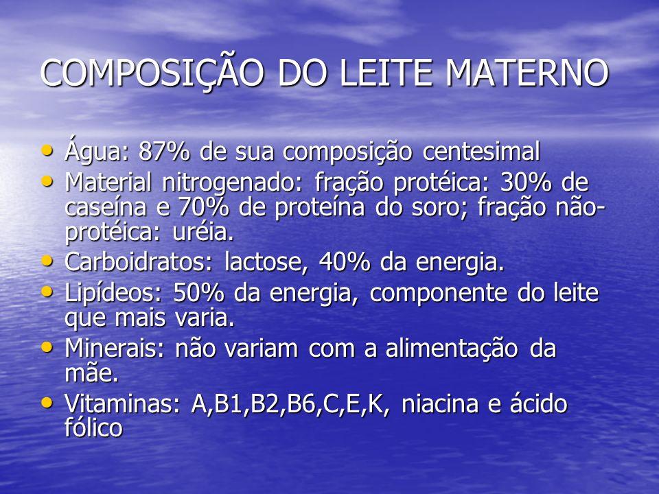 COMPOSIÇÃO DO LEITE MATERNO Água: 87% de sua composição centesimal Água: 87% de sua composição centesimal Material nitrogenado: fração protéica: 30% d