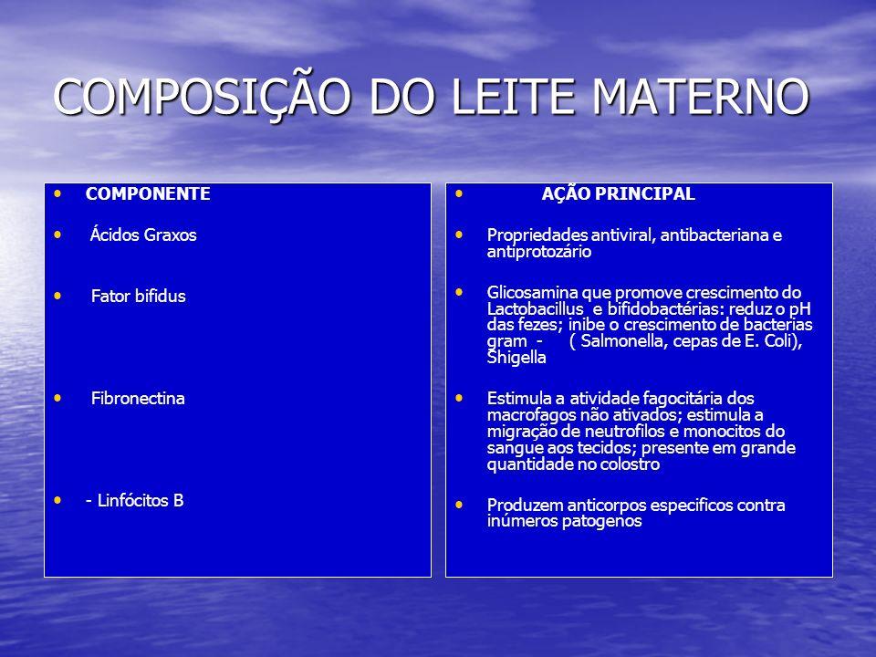 COMPONENTES DO LEITE MATERNO AÇÃO PRINCIPAL Produzem Recobre mucosas intestinal e respiratória, tornando-as impermeáveis a patogenos.