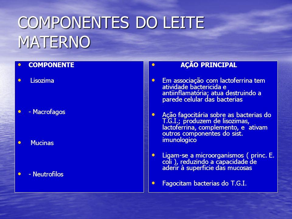 COMPONENTES DO LEITE MATERNO AÇÃO PRINCIPAL Propriedade antiinflamatória.