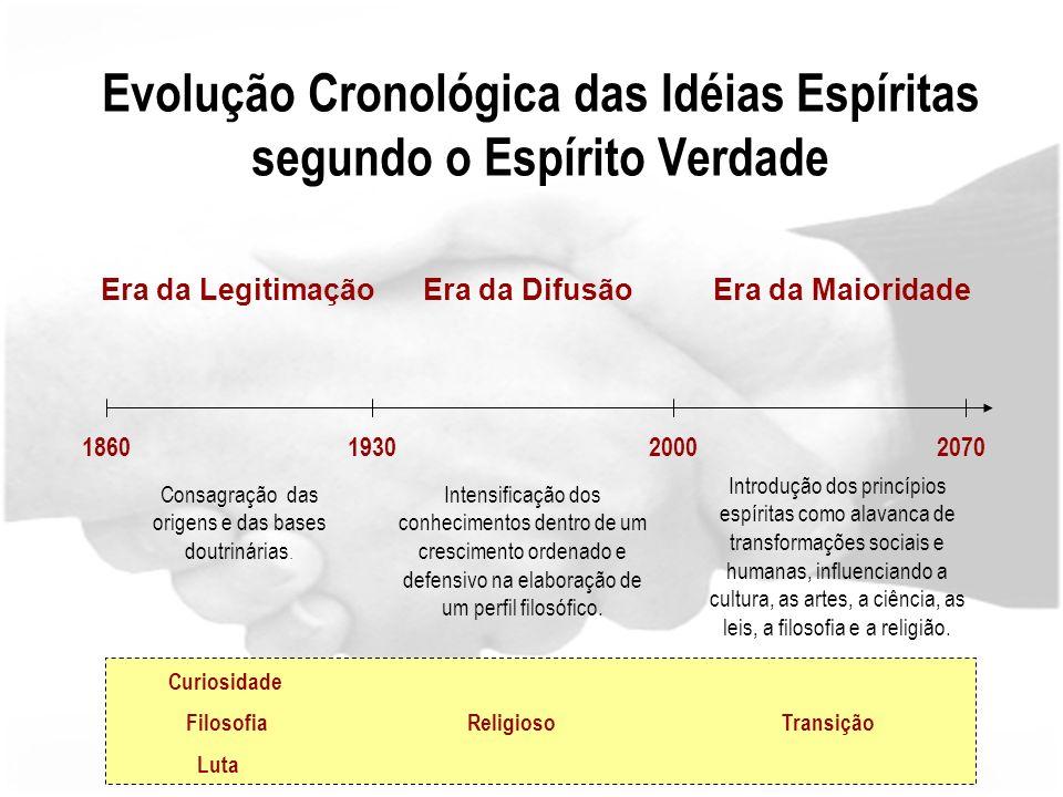 Evolução Cronológica das Idéias Espíritas segundo o Espírito Verdade Era da LegitimaçãoEra da DifusãoEra da Maioridade 186019302000 Consagração das origens e das bases doutrinárias.