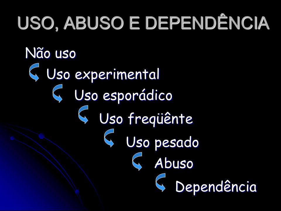 USO, ABUSO E DEPENDÊNCIA Não uso Uso experimental Abuso Dependência Uso esporádico Uso freqüênte Uso pesado
