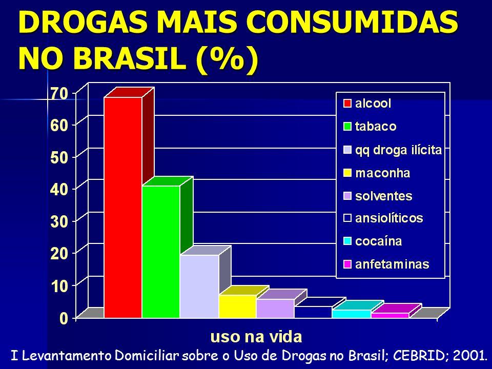 DROGAS MAIS CONSUMIDAS NO BRASIL (%) I Levantamento Domiciliar sobre o Uso de Drogas no Brasil; CEBRID; 2001.