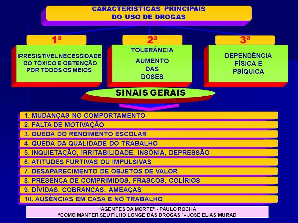 CARACTERÍSTICAS PRINCIPAIS DO USO DE DROGAS IRRESISTÍVEL NECESSIDADE DO TÓXICO E OBTENÇÃO POR TODOS OS MEIOS 8. PRESENÇA DE COMPRIMIDOS, FRASCOS, COLÍ