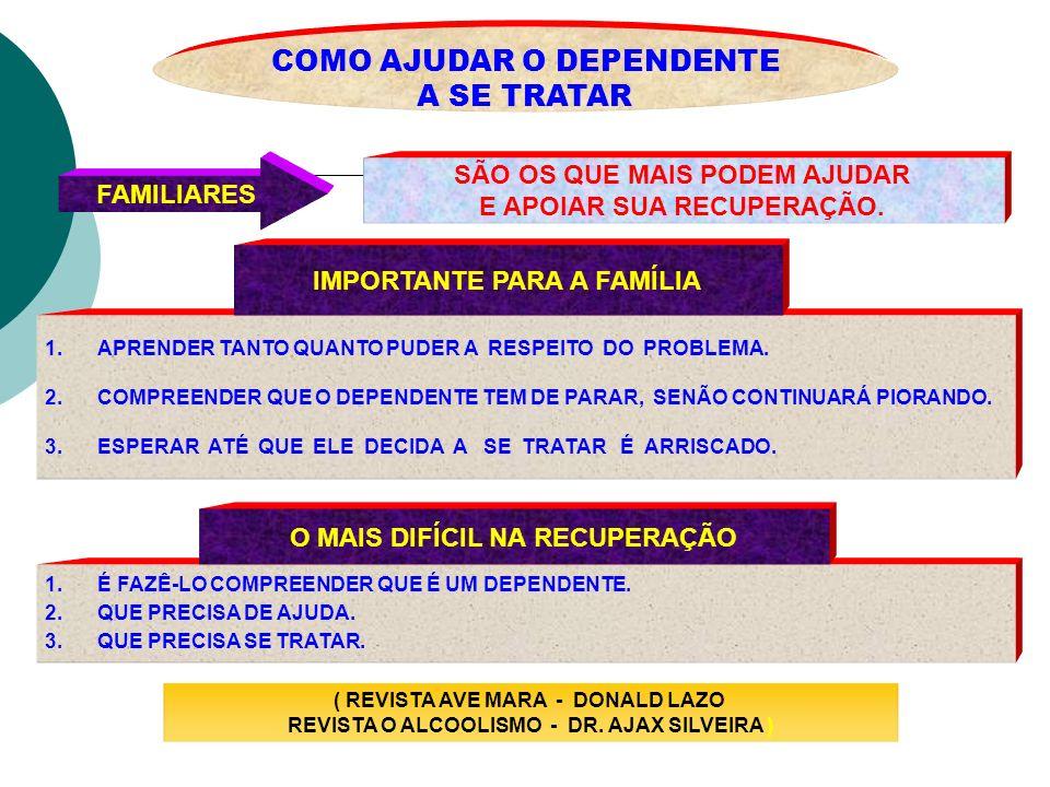 COMO AJUDAR O DEPENDENTE A SE TRATAR FAMILIARES SÃO OS QUE MAIS PODEM AJUDAR E APOIAR SUA RECUPERAÇÃO. 1.APRENDER TANTO QUANTO PUDER A RESPEITO DO PRO