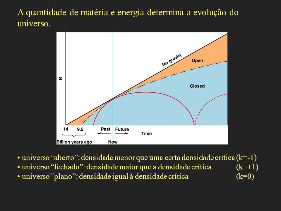 A quantidade de matéria e energia determina a evolução do universo. universo aberto: densidade menor que uma certa densidade crítica (k=-1) universo f