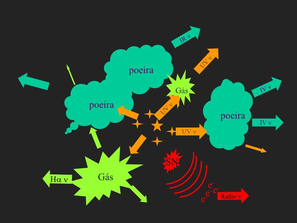 H IR poeira UV IV Gás SN e-e- e-e- e-e- e-e- Radio poeira UV