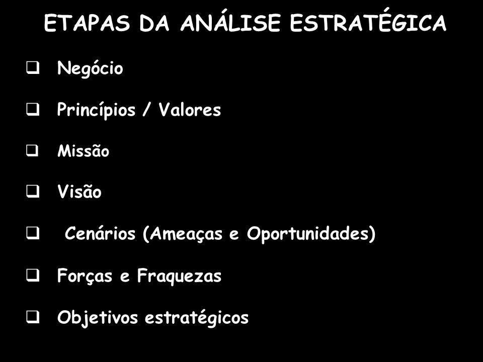 ETAPAS DA ANÁLISE ESTRATÉGICA Negócio Princípios / Valores Missão Visão Cenários (Ameaças e Oportunidades) Forças e Fraquezas Objetivos estratégicos