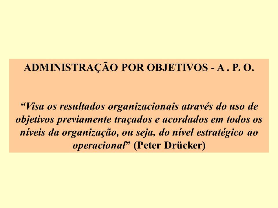 ADMINISTRAÇÃO POR OBJETIVOS - A. P. O. Visa os resultados organizacionais através do uso de objetivos previamente traçados e acordados em todos os nív