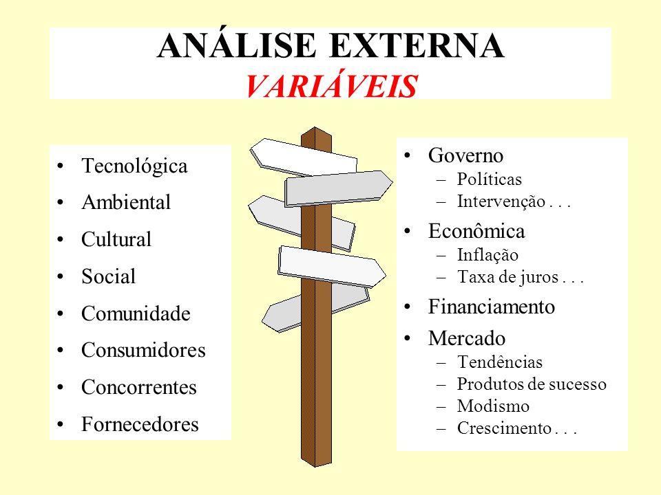 ANÁLISE EXTERNA VARIÁVEIS Tecnológica Ambiental Cultural Social Comunidade Consumidores Concorrentes Fornecedores Governo –Políticas –Intervenção... E