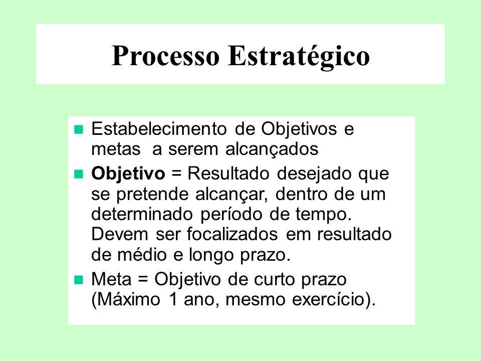 Processo Estratégico Estabelecimento de Objetivos e metas a serem alcançados Objetivo = Resultado desejado que se pretende alcançar, dentro de um dete
