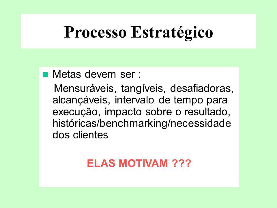 Processo Estratégico Metas devem ser : Mensuráveis, tangíveis, desafiadoras, alcançáveis, intervalo de tempo para execução, impacto sobre o resultado,