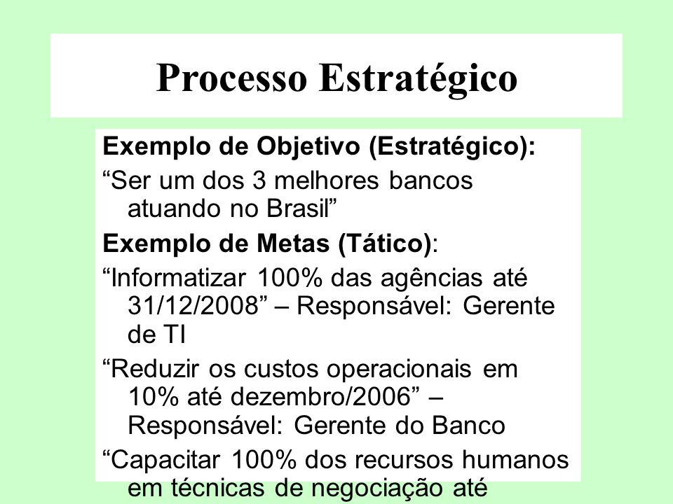 Processo Estratégico Exemplo de Objetivo (Estratégico): Ser um dos 3 melhores bancos atuando no Brasil Exemplo de Metas (Tático): Informatizar 100% da