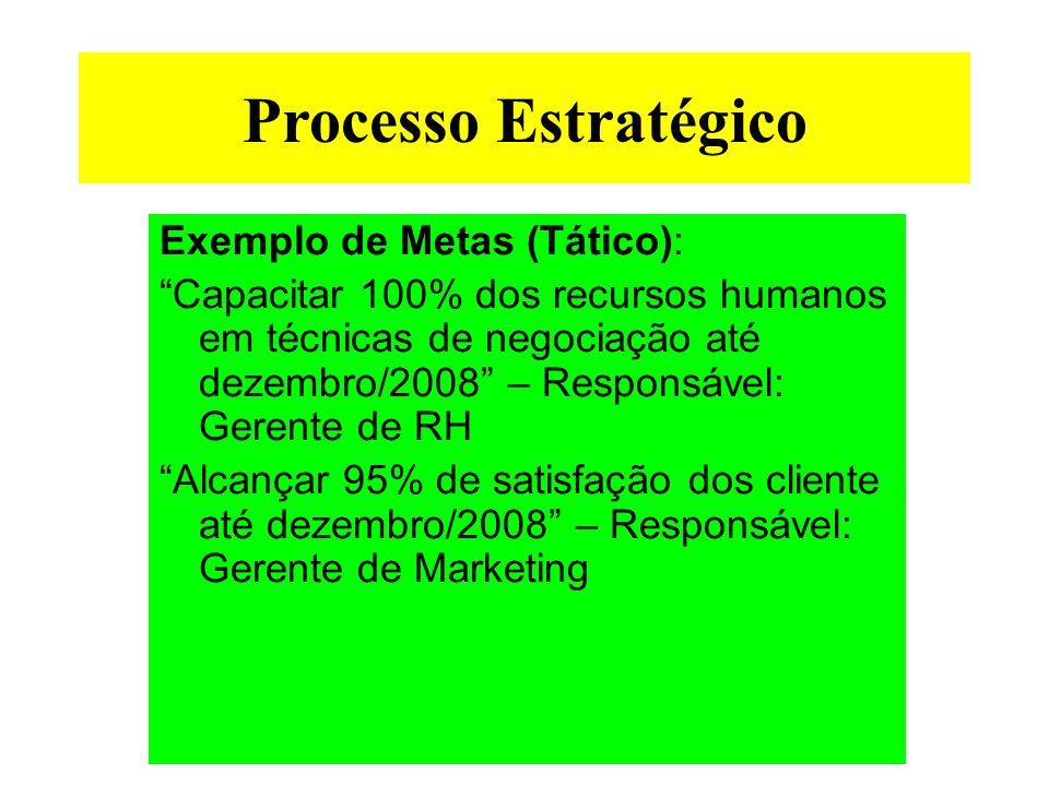Processo Estratégico Exemplo de Metas (Tático): Capacitar 100% dos recursos humanos em técnicas de negociação até dezembro/2008 – Responsável: Gerente