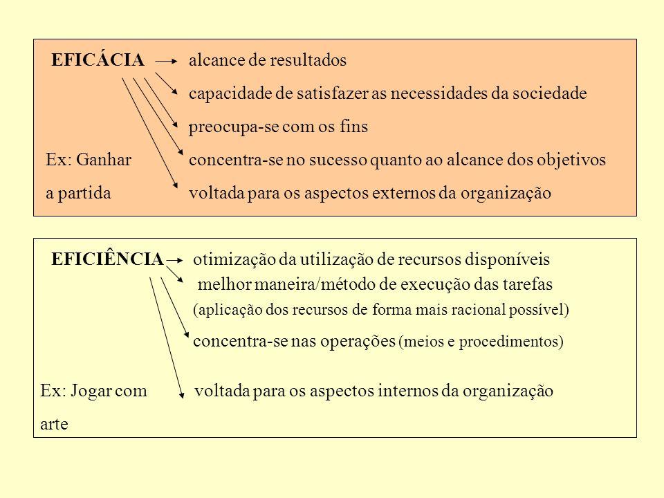 EFICÁCIA alcance de resultados capacidade de satisfazer as necessidades da sociedade preocupa-se com os fins concentra-se no sucesso quanto ao alcance